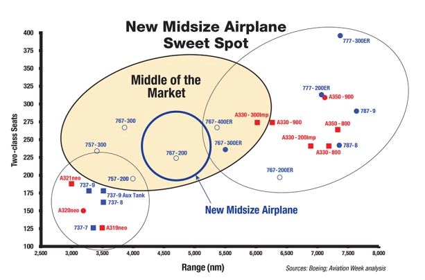 Boeing Middle Of The Market Mom Aircraft