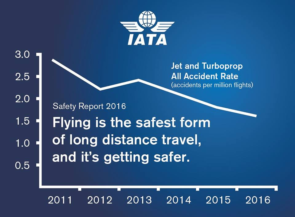Flying is the safest form of long distance travel and it's getting ...